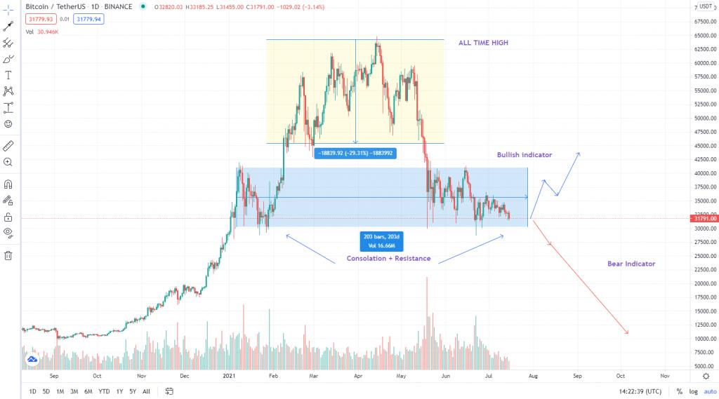 crypto bitcoin analysis forecast